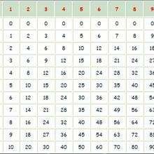 Juego : La tabla de multiplicar